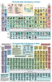 high chemistry periodic table elements wlonk com these colorful fun and informative periodic