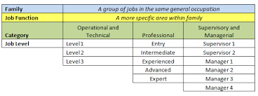 Job Res by Classification Ucop