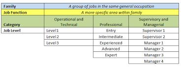 Hr Help Desk Job Description Classification Ucop
