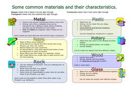 properties of materials lesson plan and activity by