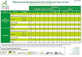 chambre d agriculture de l eure moyennes des reliquats sortie d hiver 2018 pour l eure et loir