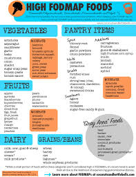 got gut problems it could be fodmaps fodmap diet fodmap and