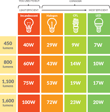 energy of light calculator lighting solutions efficiency maine