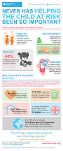 helping children at risk infographic