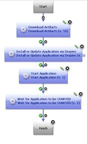 example installing an application on the websphere application