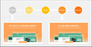 website personalization to use personalization with your content