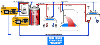 laing under sink recirculating pump hvacquick how to s act advanced conservation tech d mand