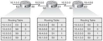routing table in networking chapter 3 medium sized routed network construction network world