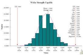 Capability Study Excel Template Relationship Between Process Capability And Stability