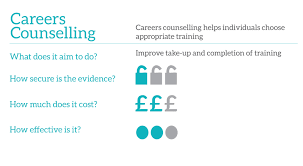 Counselling Works Employment Toolkit Careers Counselling What Works