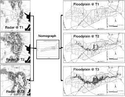 Uiuc Map Enhanced Radar Based Flood Alert System And Floodplain Map Library
