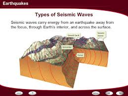 Alaska what type of seismic waves travel through earth images Types of seismic waves seismic waves carry energy from an jpg