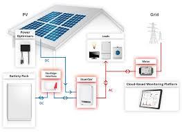 solaredge storedge battery storage system wind u0026 sun