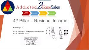 full version the 4 pillars of success real estate training