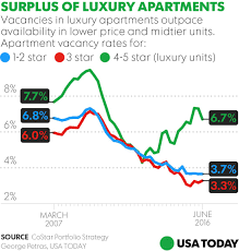 average house rent in usa many downtown luxury apartments sit empty