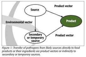 controlling definition identifying and controlling microbiological cross contamination