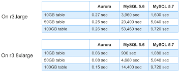 amazon aurora under the hood fast ddl aws database blog