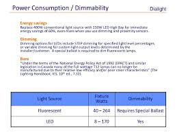ies lighting handbook recommended light levels led v fluorescent all you need to know