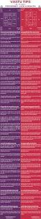 the awesome infographic about vastu shastra in hindi vastu