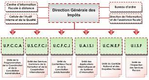 bureau d impot portail du ministère des finances tunisien la direction générale