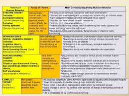 Counseling Theory Chart Social Work Theories Social Work Theories Social Work And