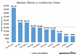 average rent cost june 2016 california apartment list rent report lovely average
