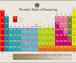 Periodic Table Diagram The Talking Periodic Table Of Swearing Dudeiwantthat Com