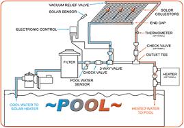 home u0026 pool solar heating intheswim pool blog