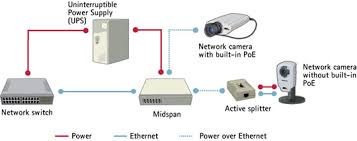 network technologies local area network and ethernet axis