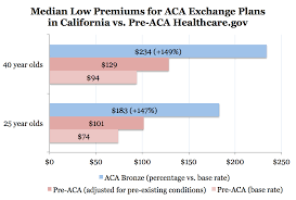 even in over regulated washington state care will increase individual health insurance premiums by 34 80