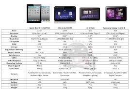 android tablet comparison honeycomb android tablets versus 2 comparison chart android