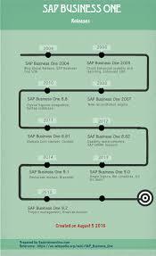 sap tutorial ppt sap business one b1 tutorial tables pdf guides
