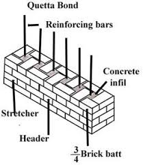 laying bricks and blocks brickwork and blockwork bonds diy doctor