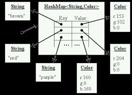 ruby hash map working with hashmap class in java