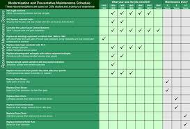 porsche 911 maintenance schedule door maintenance schedule precision quincy service guide