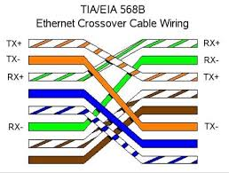 cable how do 568b 568b and 568a 568a ethernet wirings work