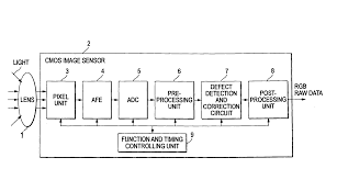 patent us20060007331 image sensor google patenten