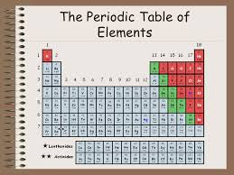 C Element Periodic Table The Periodic Table Of Elements Ppt Video Online Download