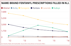 doctors raked in cash to push fentanyl as n j death rate exploded