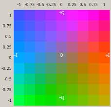 file yiq 50percenty color space png wikipedia