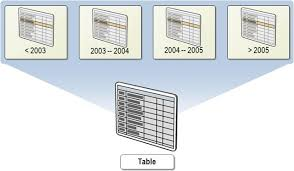 table partitioning in sql server partition table in sql server 2008 technical tips around you