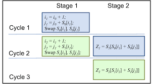 high performance hardware implementation for rc4 stream cipher
