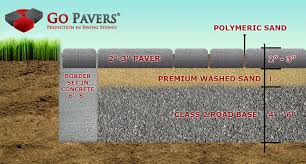 Ideas For Installing Patio Pavers How To Install Pavers Paving Stones Installation See Pictures
