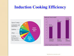 How Induction Cooktop Works How Induction Cooktops Work
