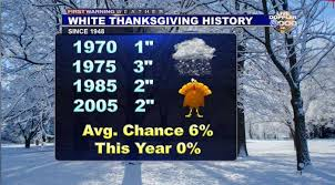 thanksgiving snow history