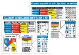 hazardous materials classification table hazardous materials symbols hazardous material placards label