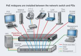 power over ethernet lighting technology maximizing the efficiency of high power power over