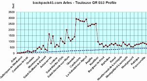 bureau de change arles backpack45 arles gr 653 via tolosana route page