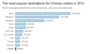 visitors are shunning citymetric