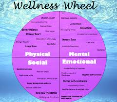 Health And Wellness Worksheets For Intro To Health Wellness Wheel Health And Happiness